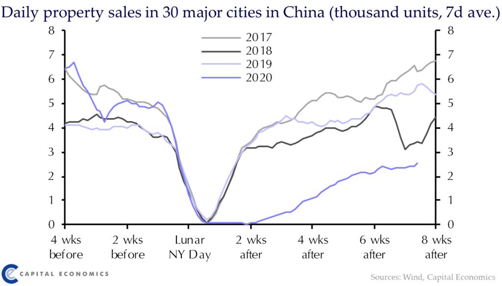Immobilienmarkt bricht ein nach Coronakrise